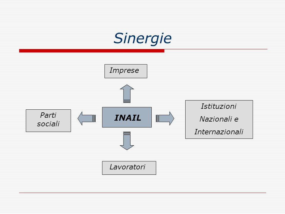 Sinergie INAIL Imprese Istituzioni Nazionali e Parti sociali