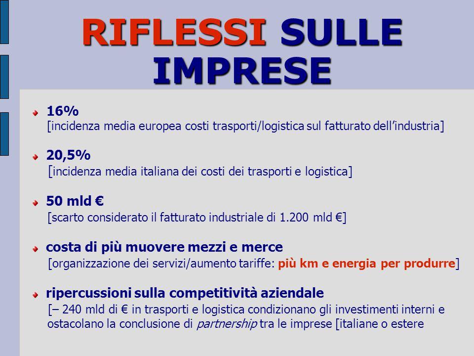RIFLESSI SULLE IMPRESE