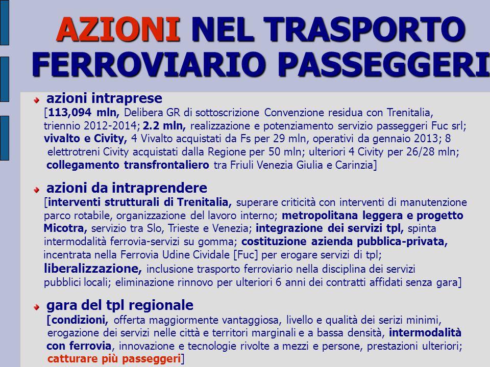 AZIONI NEL TRASPORTO FERROVIARIO PASSEGGERI