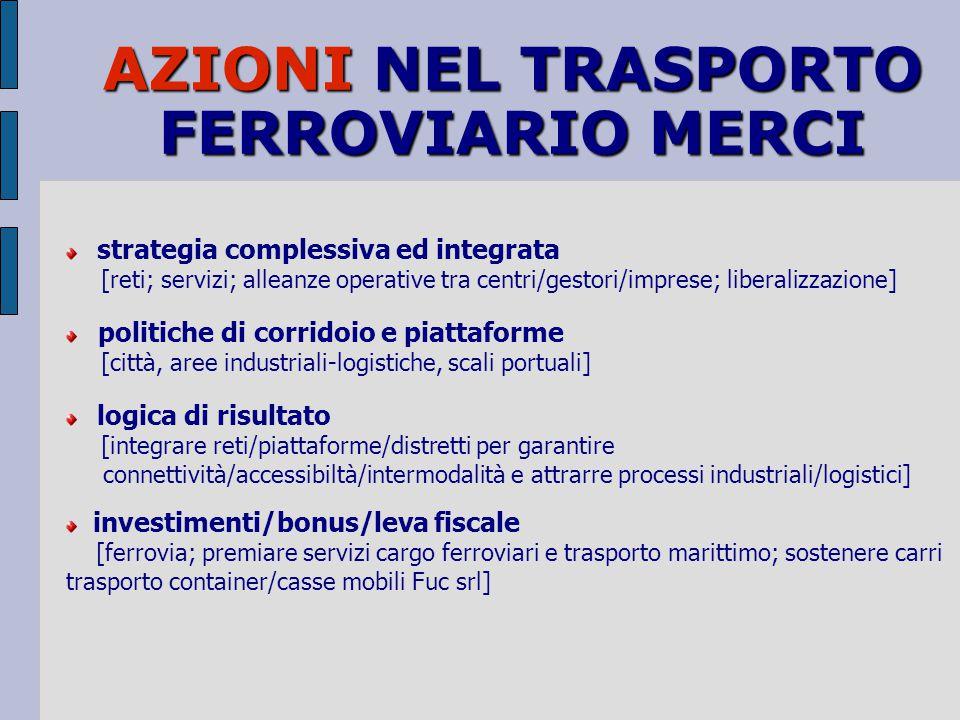 AZIONI NEL TRASPORTO FERROVIARIO MERCI