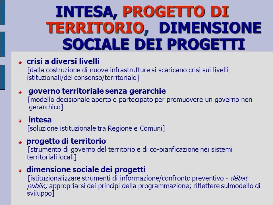 INTESA, PROGETTO DI TERRITORIO, DIMENSIONE SOCIALE DEI PROGETTI