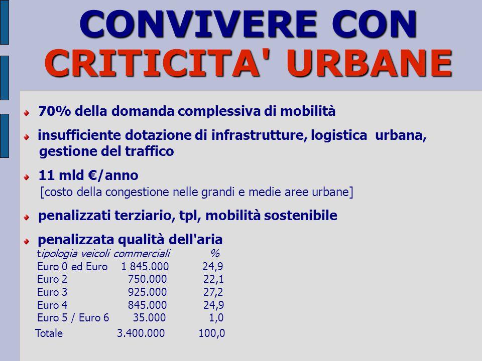 CONVIVERE CON CRITICITA URBANE