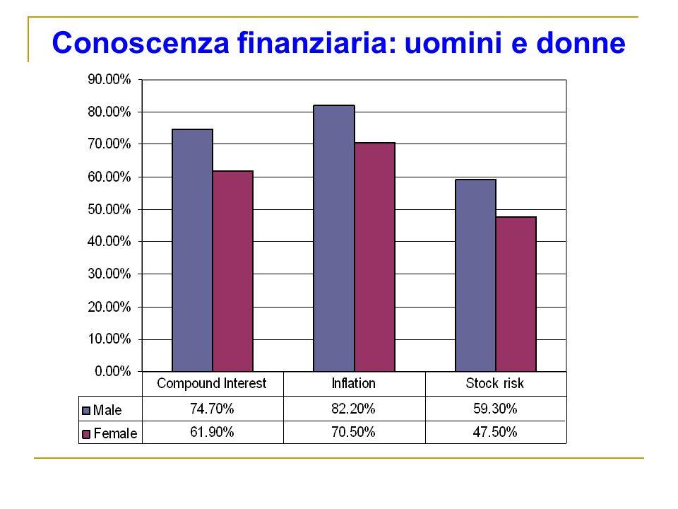 Conoscenza finanziaria: uomini e donne