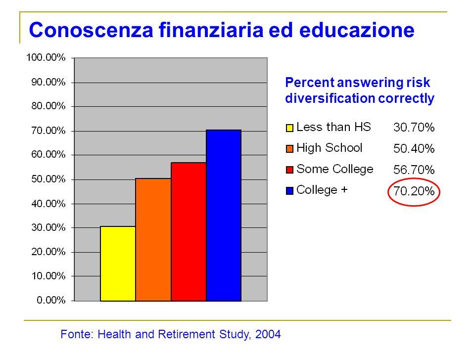 Conoscenza finanziaria ed educazione