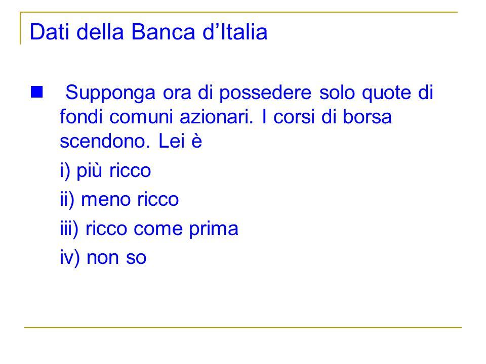 Dati della Banca d'Italia