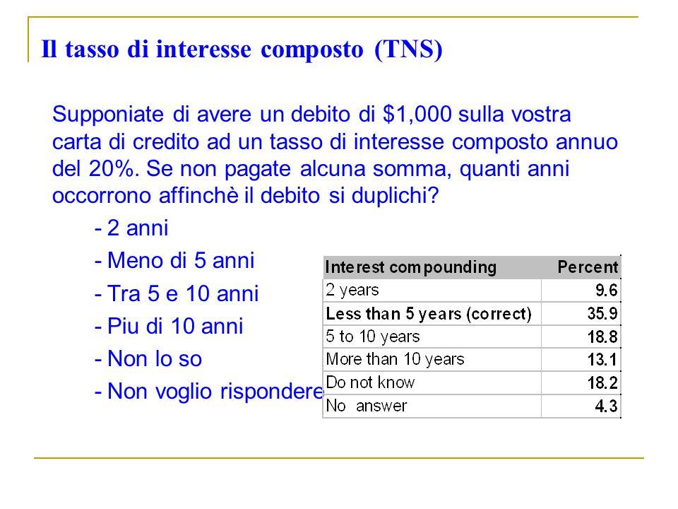Il tasso di interesse composto (TNS)