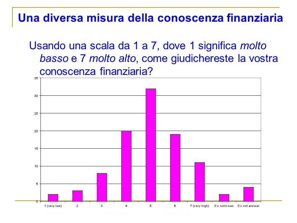 Una diversa misura della conoscenza finanziaria