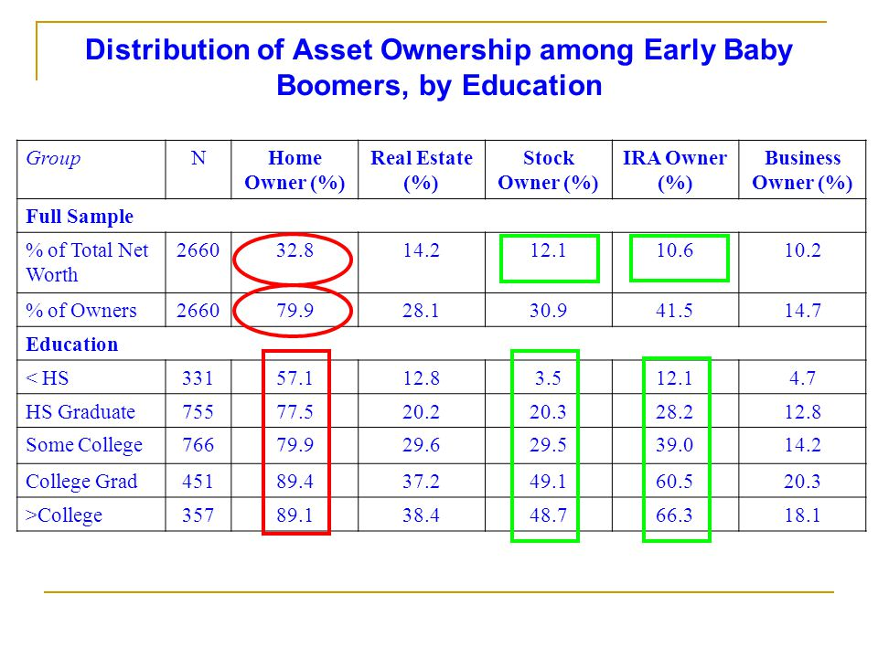 Distribution of Asset Ownership among Early Baby Boomers, by Education