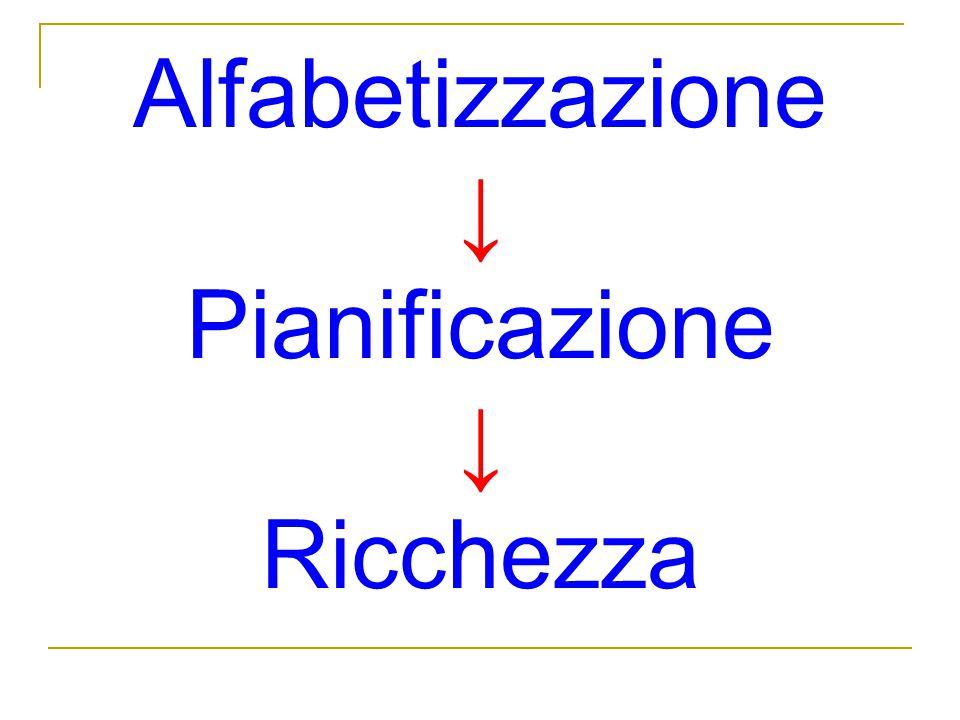 Alfabetizzazione ↓ Pianificazione ↓ Ricchezza