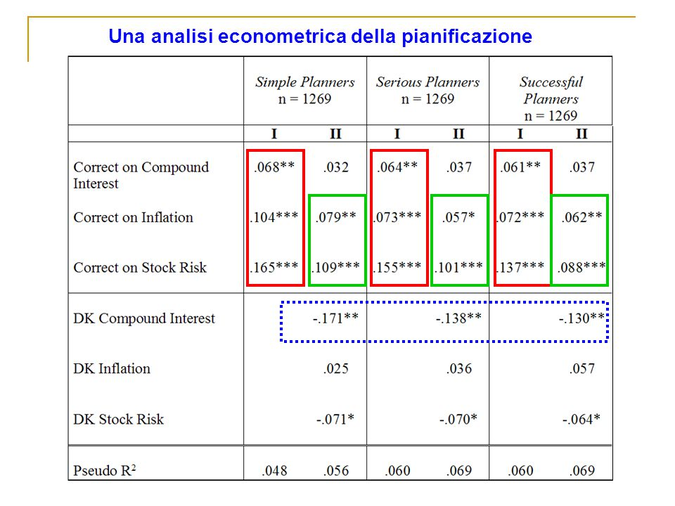 Una analisi econometrica della pianificazione