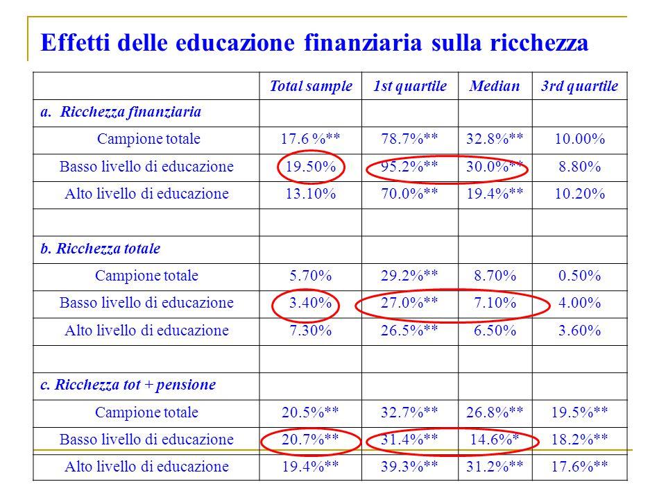 Effetti delle educazione finanziaria sulla ricchezza