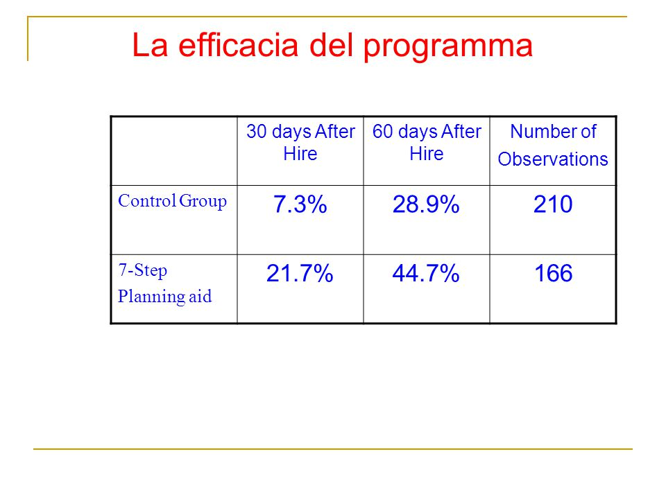 La efficacia del programma