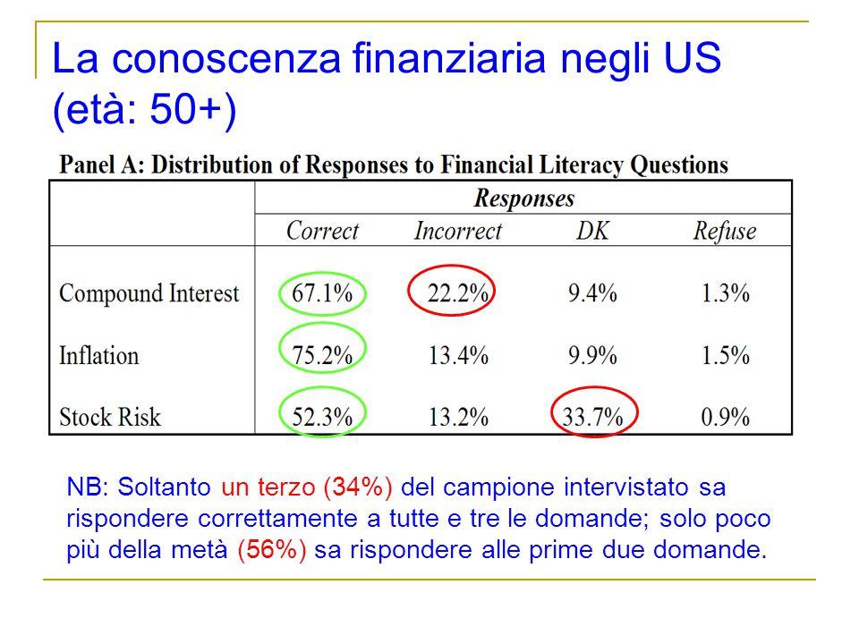 La conoscenza finanziaria negli US (età: 50+)