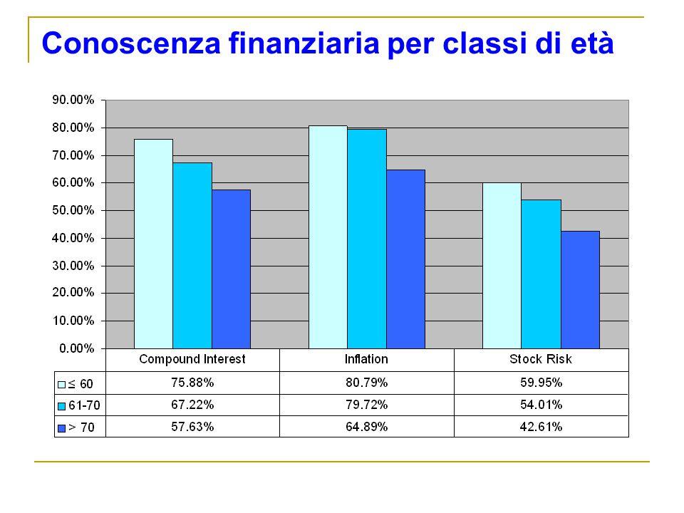 Conoscenza finanziaria per classi di età