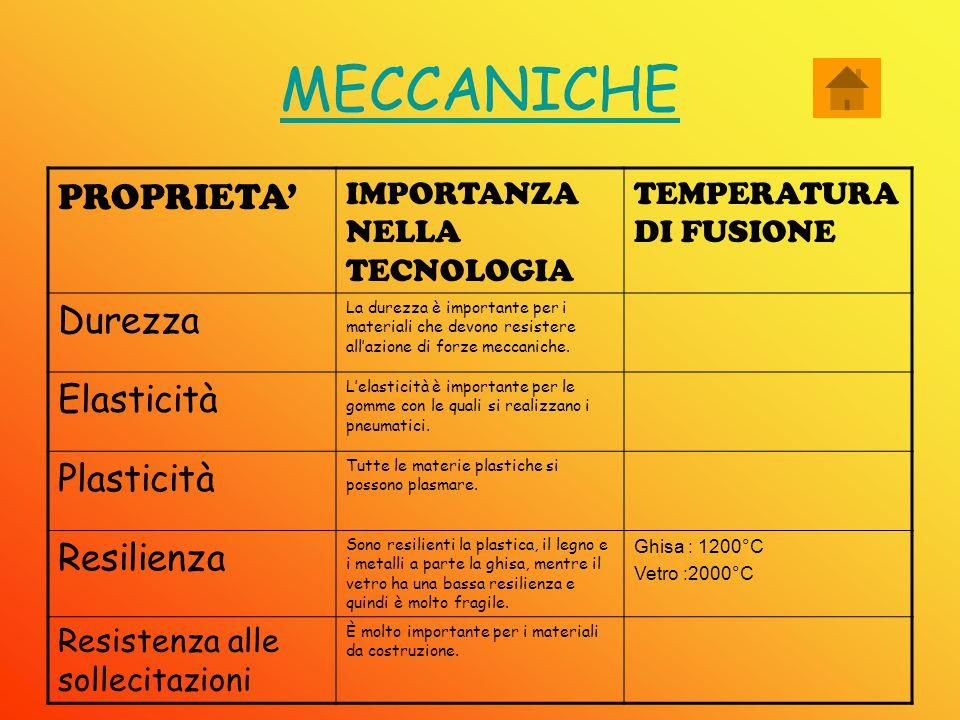 MECCANICHE PROPRIETA' Durezza Elasticità Plasticità Resilienza