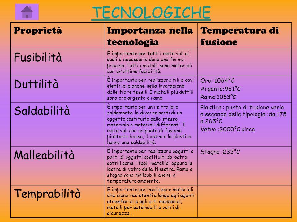 TECNOLOGICHE Fusibilità Duttilità Saldabilità Malleabilità