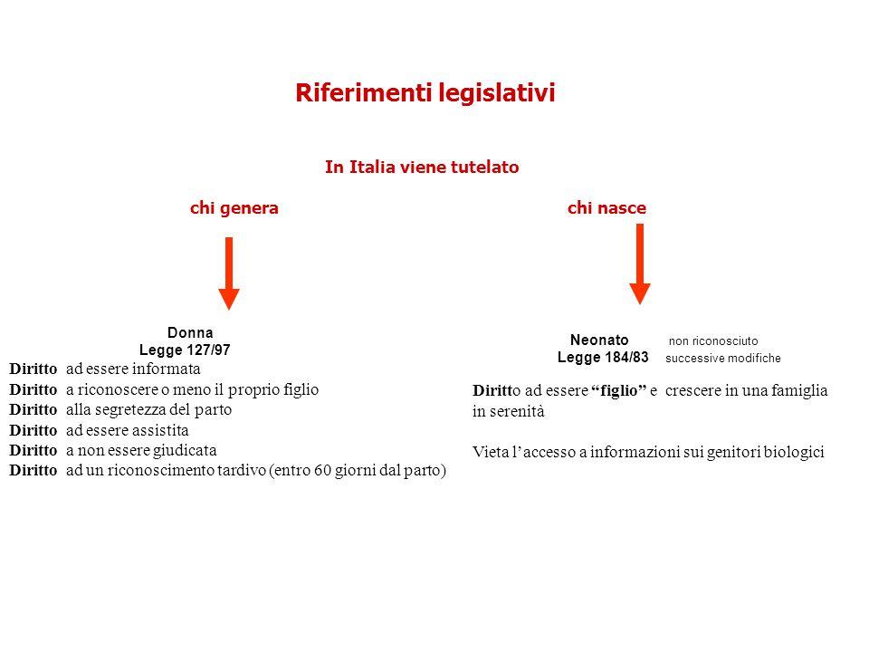 Riferimenti legislativi In Italia viene tutelato