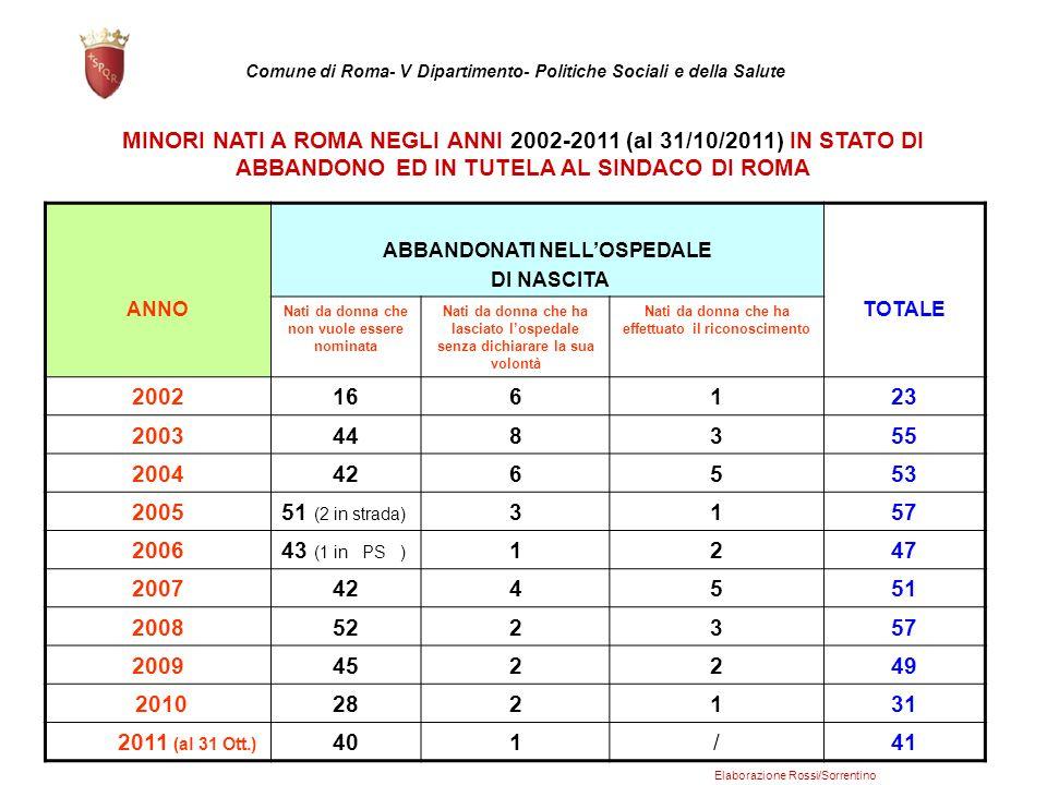 Comune di Roma- V Dipartimento- Politiche Sociali e della Salute