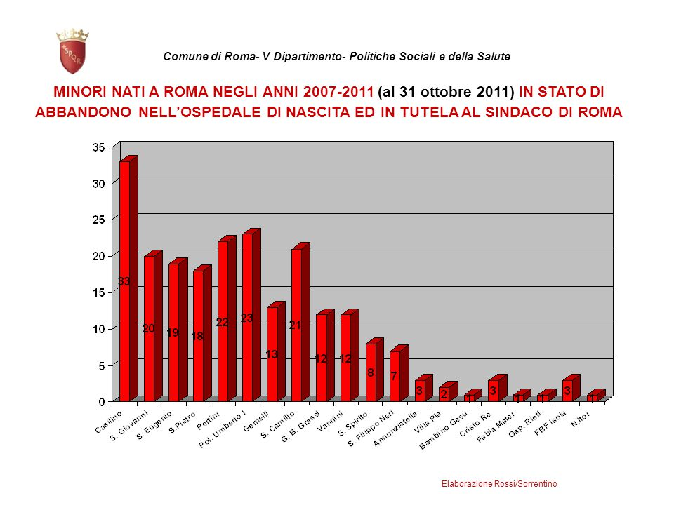 ABBANDONO NELL'OSPEDALE DI NASCITA ED IN TUTELA AL SINDACO DI ROMA