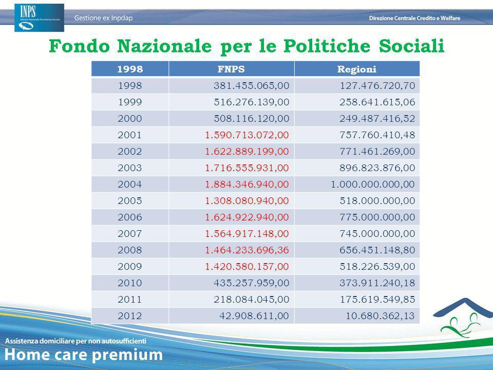 Fondo Nazionale per le Politiche Sociali