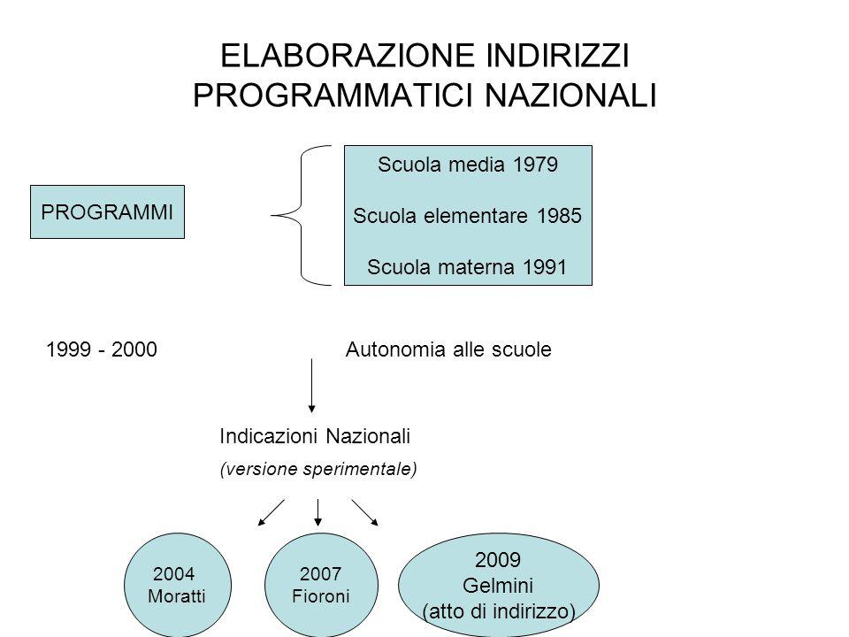 ELABORAZIONE INDIRIZZI PROGRAMMATICI NAZIONALI