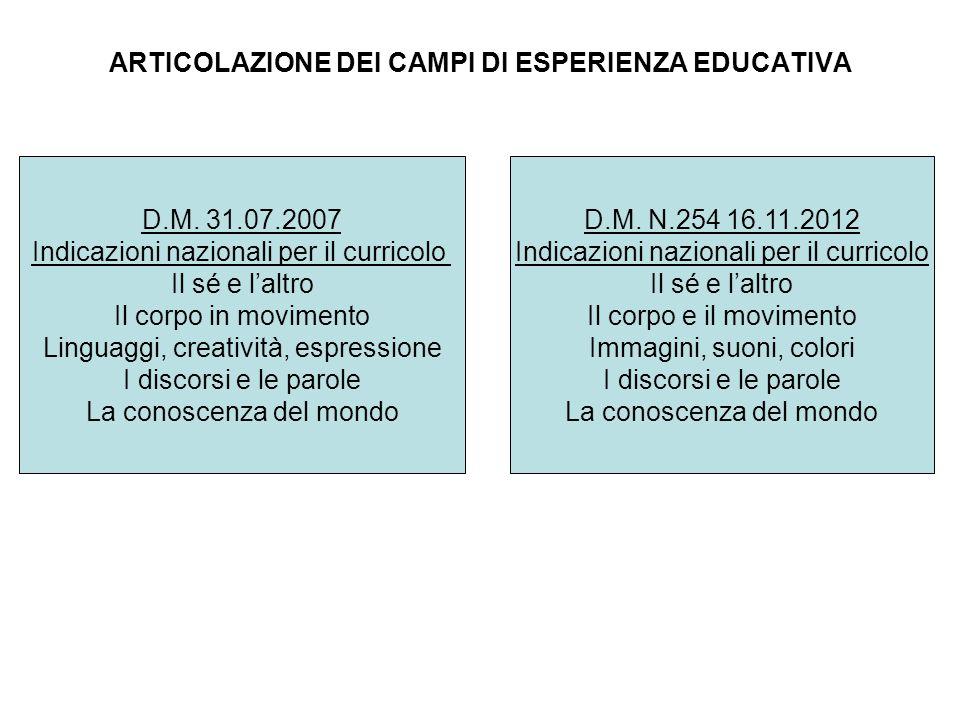 ARTICOLAZIONE DEI CAMPI DI ESPERIENZA EDUCATIVA