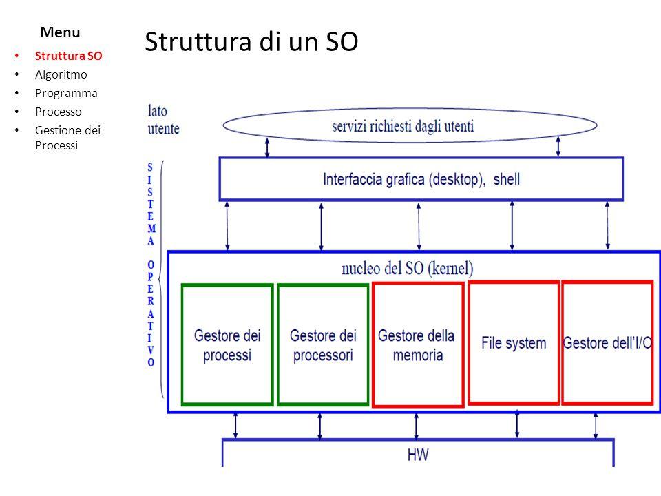 Struttura di un SO Menu Struttura SO Algoritmo Programma Processo