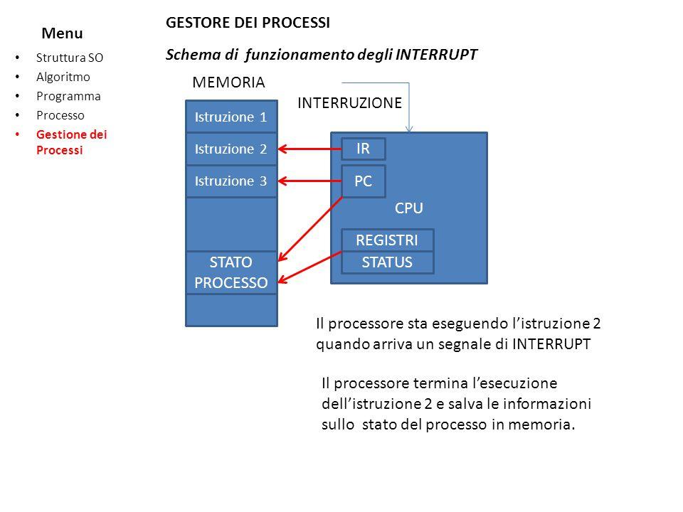 Schema di funzionamento degli INTERRUPT