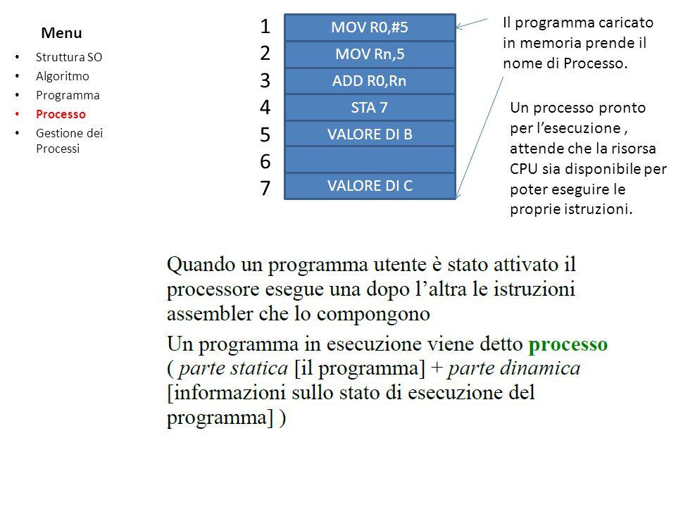 1 2. 3. 4. 5. 6. 7. Il programma caricato in memoria prende il nome di Processo. MOV R0,#5. MOV Rn,5.
