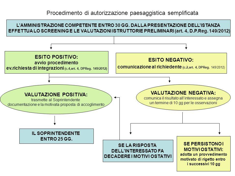 Procedimento di autorizzazione paesaggistica semplificata