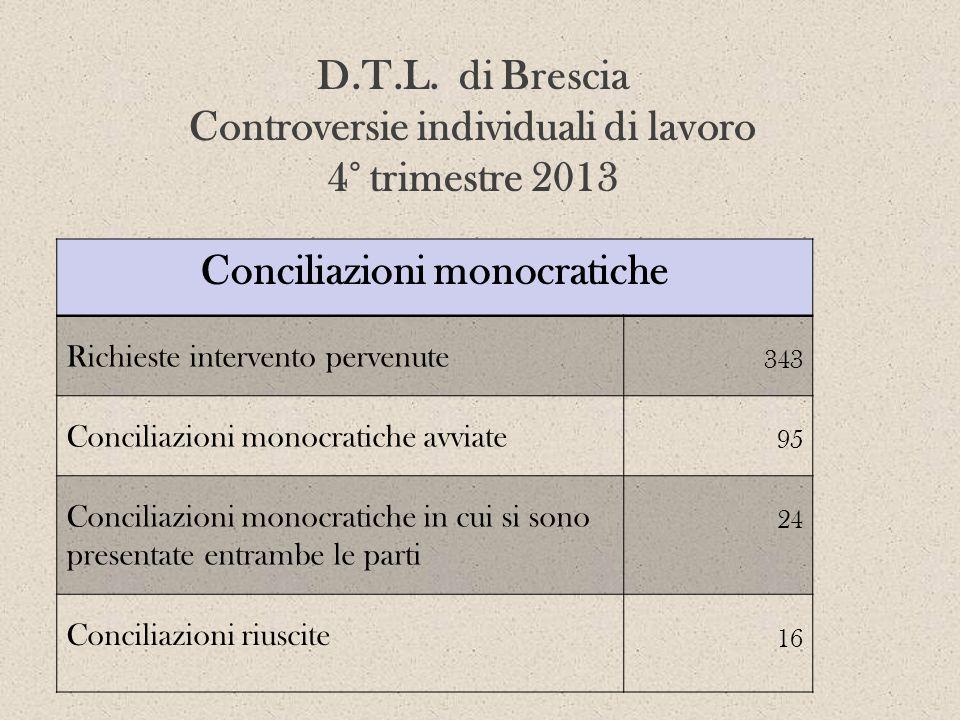 D.T.L. di Brescia Controversie individuali di lavoro 4° trimestre 2013