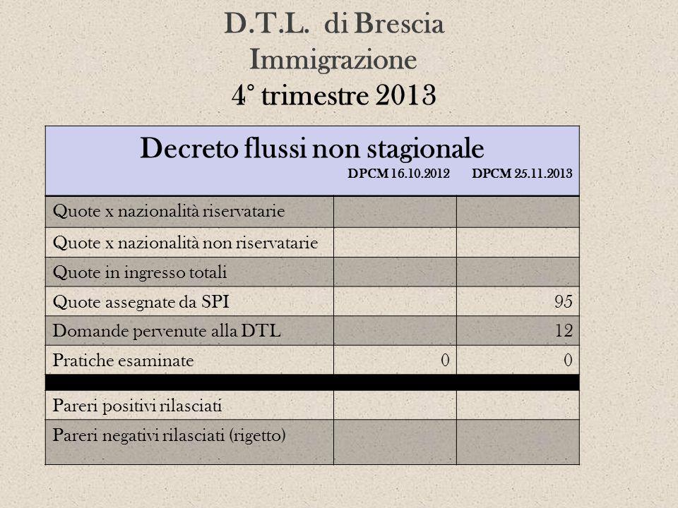 D.T.L. di Brescia Immigrazione 4° trimestre 2013