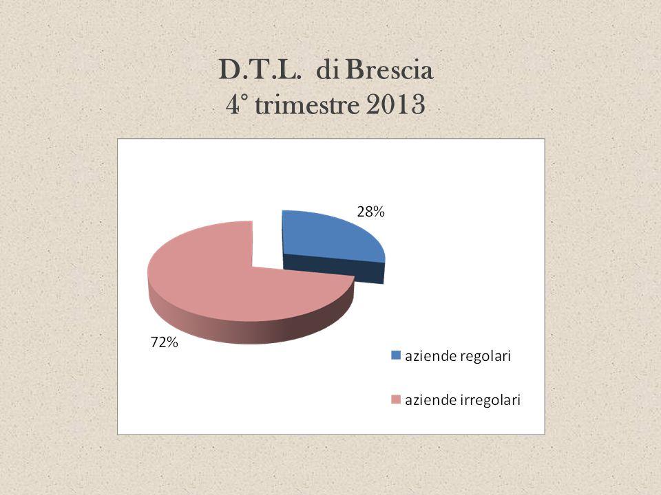D.T.L. di Brescia 4° trimestre 2013