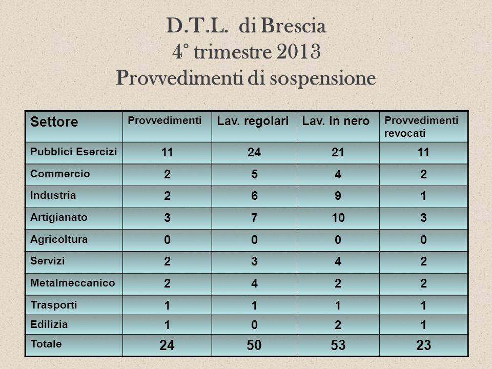 D.T.L. di Brescia 4° trimestre 2013 Provvedimenti di sospensione