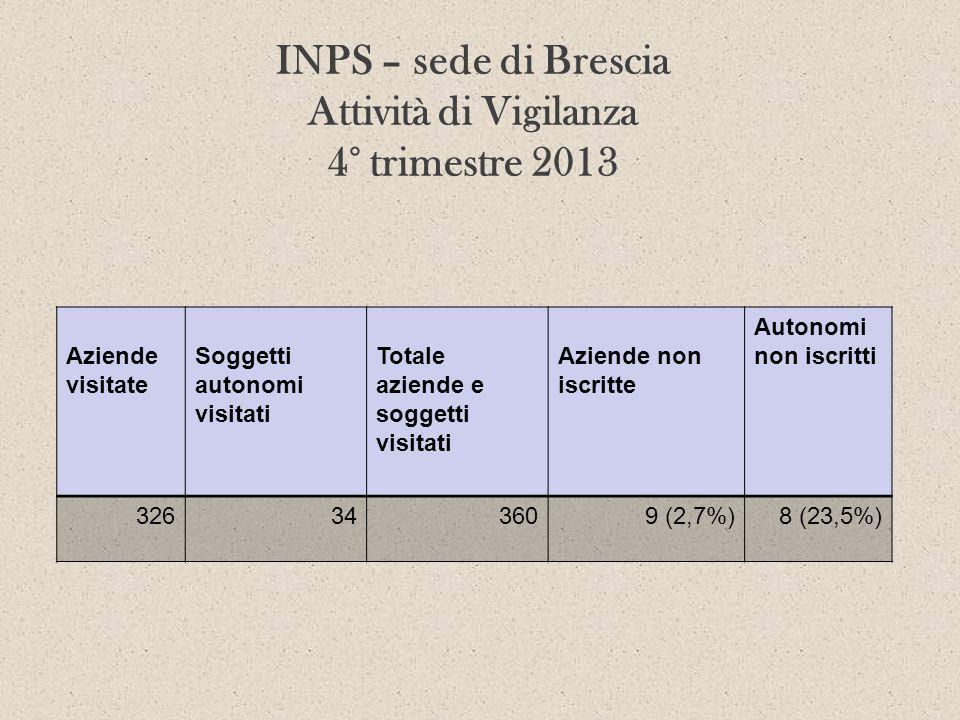 INPS – sede di Brescia Attività di Vigilanza 4° trimestre 2013