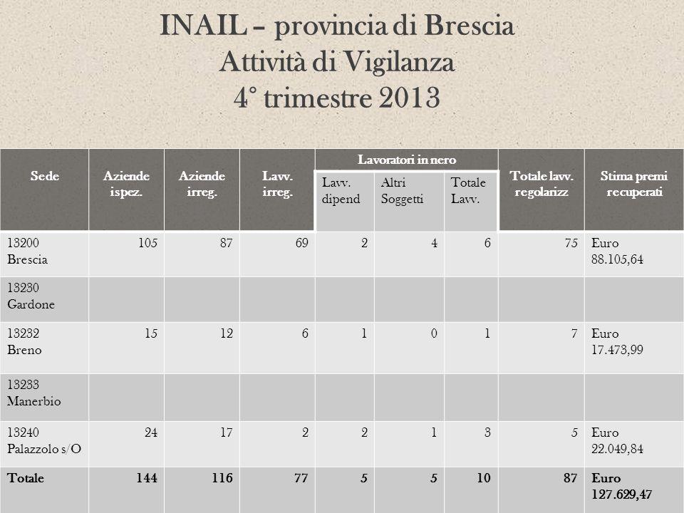 INAIL – provincia di Brescia Attività di Vigilanza 4° trimestre 2013