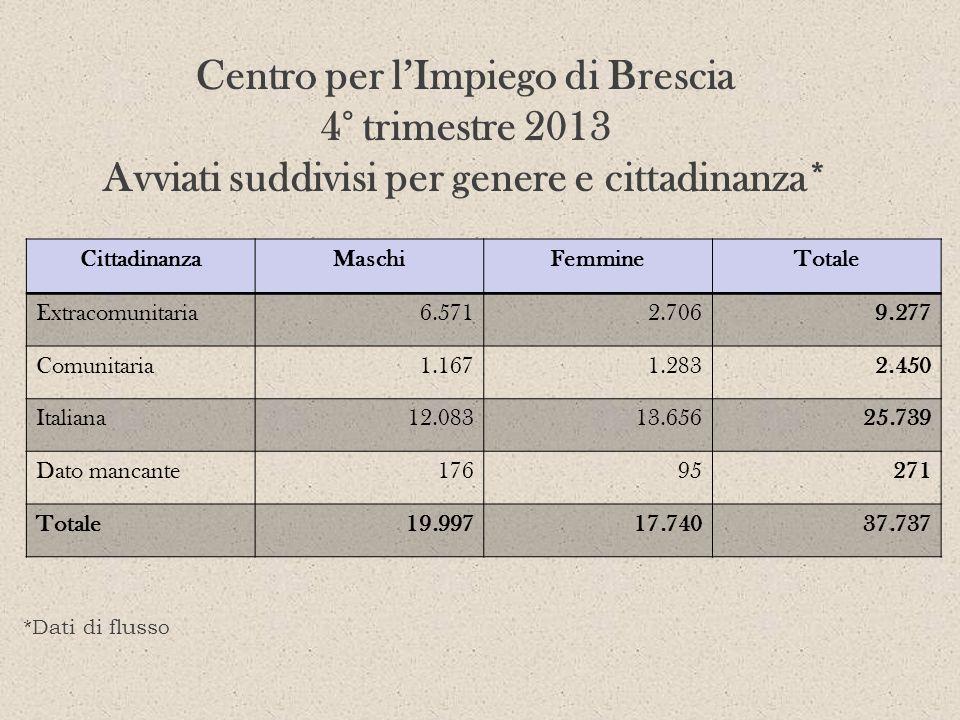 Centro per l'Impiego di Brescia 4° trimestre 2013 Avviati suddivisi per genere e cittadinanza*