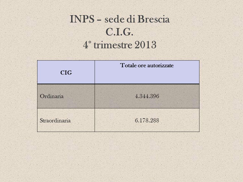 INPS – sede di Brescia C.I.G. 4° trimestre 2013