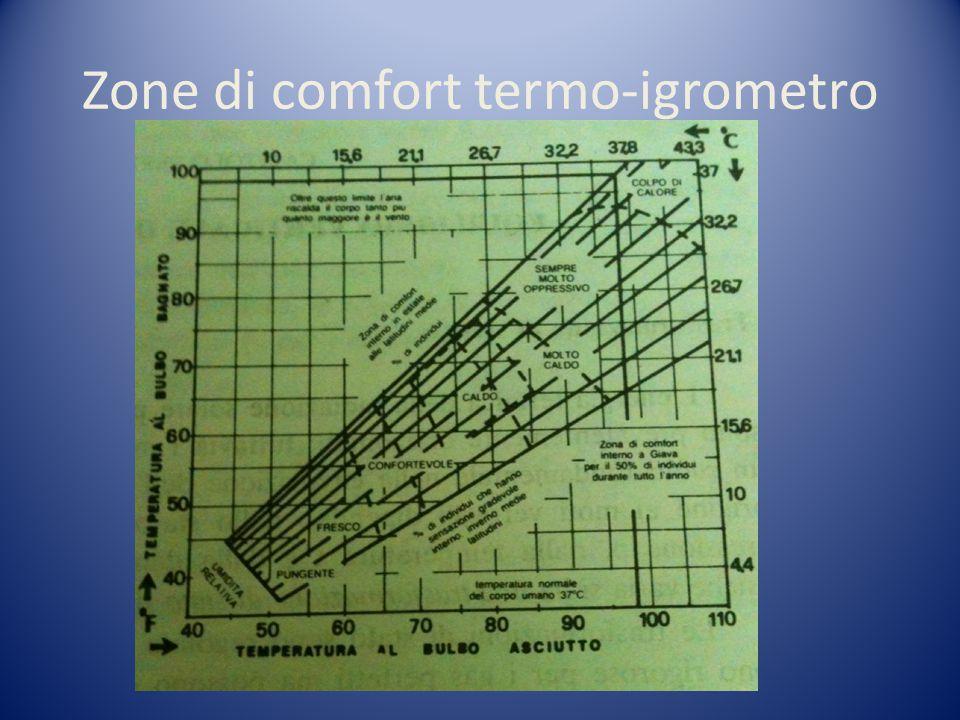 Zone di comfort termo-igrometro