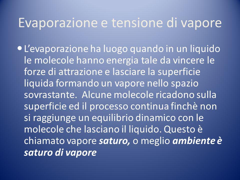 Evaporazione e tensione di vapore