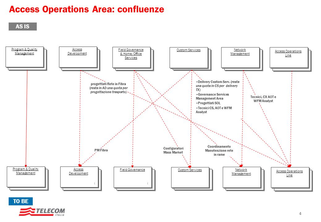 Access Operations Area: confluenze