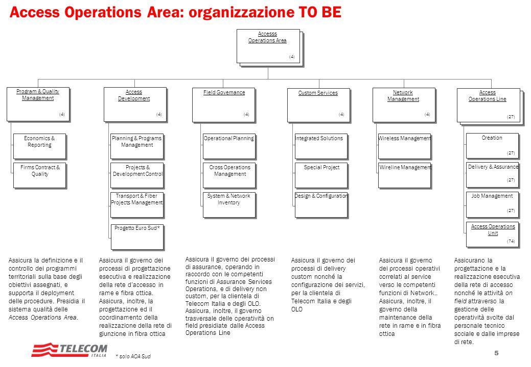 Access Operations Area: organizzazione TO BE