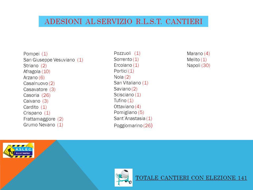 ADESIONI AL SERVIZIO R.L.S.T. CANTIERI