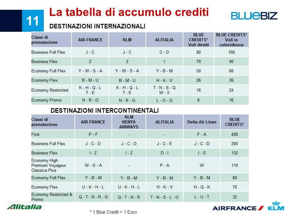 La tabella di accumulo crediti