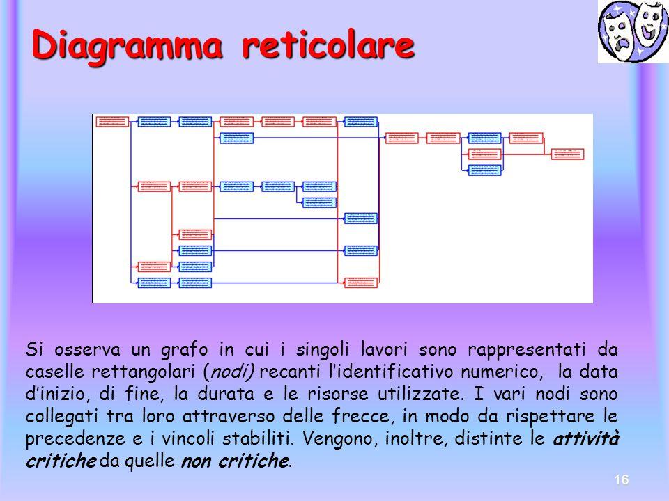 Diagramma reticolare