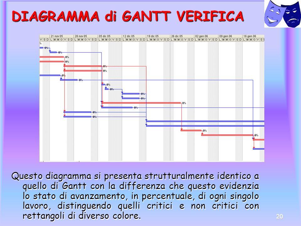 DIAGRAMMA di GANTT VERIFICA