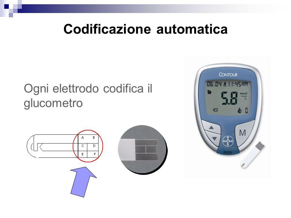 Codificazione automatica