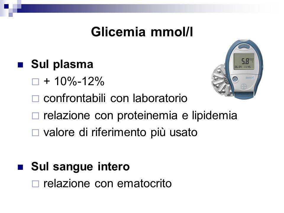 Glicemia mmol/l Sul plasma + 10%-12% confrontabili con laboratorio