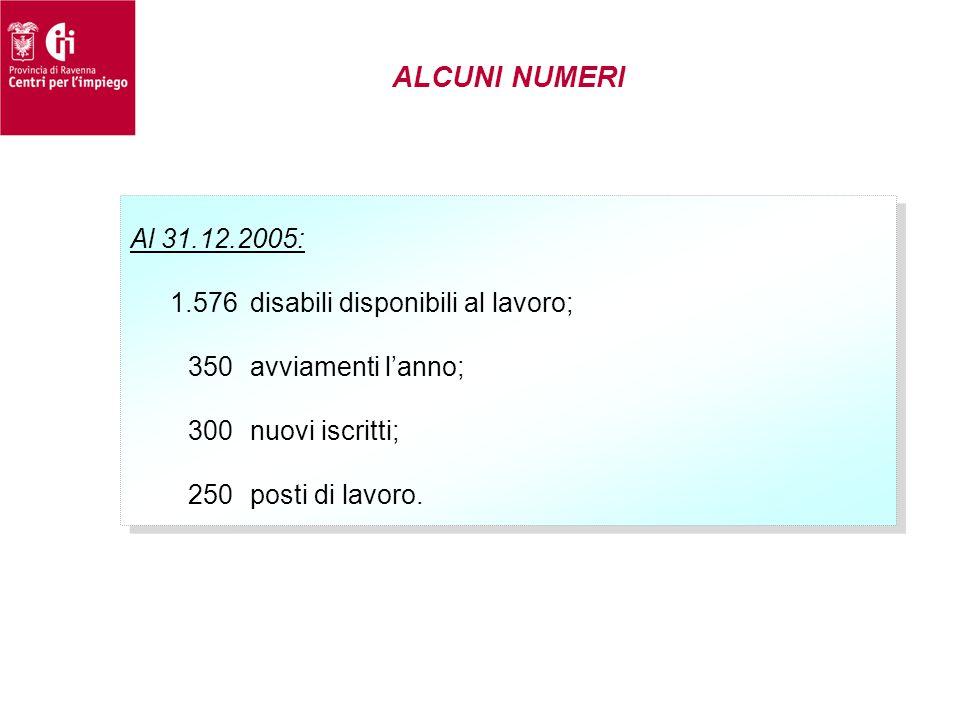 ALCUNI NUMERI Al 31.12.2005: 1.576 disabili disponibili al lavoro;