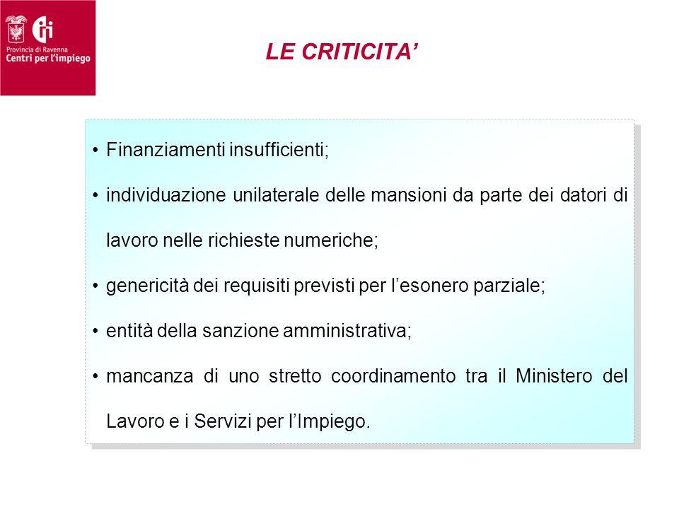 LE CRITICITA' Finanziamenti insufficienti;